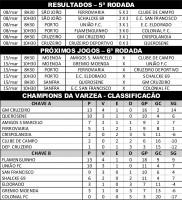 GM Cruzeiro e Flamenguinho vencem e seguem líderes no Varzeano