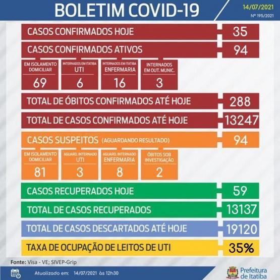 Número de casos ativos de Covid-19 fica abaixo de 100 nesta quarta em Itatiba