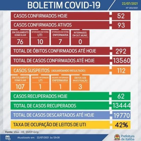 Taxa de ocupação da UTI Covid encontra-se em 42%